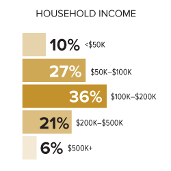 Bay Area income chart