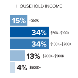 Seattle income chart
